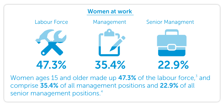 Women ages 15 and older made up 47.3% of the labour force, and comprise 35.4% of all management positions and 22.9% of all senior management positions.