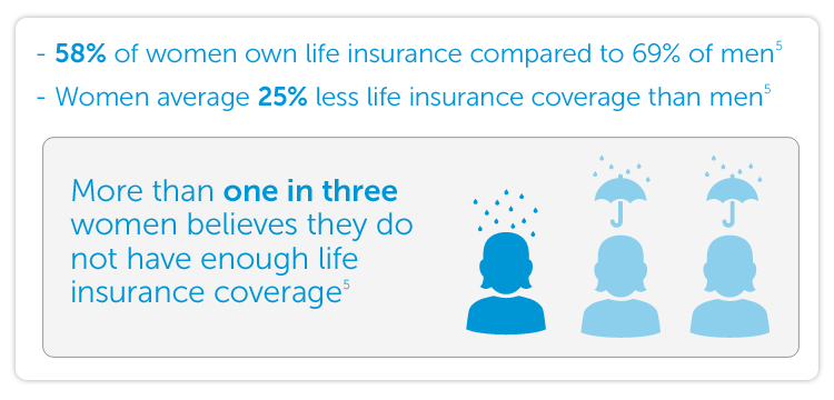 58% of women own life insurance compared to 69% of men. Women average 25% less life insurance coverage than men. More than one in three women believes they do not have enough life insurance coverage.