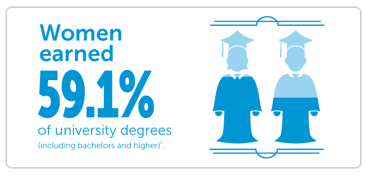 Women earned 59.1% of university degrees (including bachelors and higher).