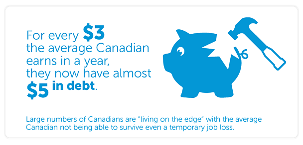 "Consumer debt reached over 163% of annual income in 2013, meaning that for every $3 the average Canadian earns in a year, they now have almost $5 in debt.  Large numbers of Canadians are ""living on the edge"" with the average Canadian not being able to survive even a temporary job loss."