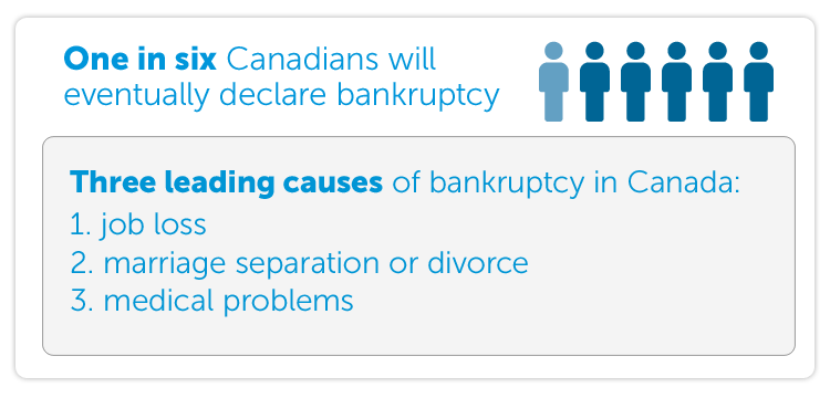 One in six Canadians will eventually declare bankruptcy  Three leading causes of bankruptcy in Canada:  1. job loss 2. marriage separation or divorce 3. medical problems