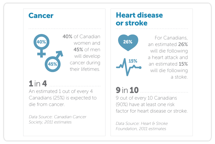 40% of Canadian women and 45% of men develop cancer during their lifetimes. An estimated 1 out of every 4 Canadians (25%) is expected to die from cancer.  For Canadians, an estimated 26% will die following a heart attack and an estimated 15% will die following a stoke.  9 out of every 10 Canadians (90%) have at least one risk factor for heart disease or stroke.