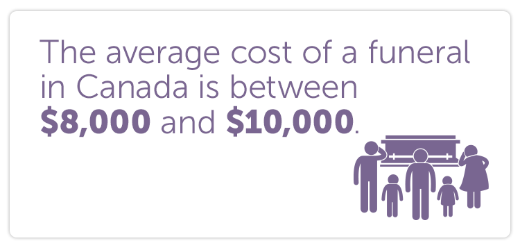 The average cost of a funeral in Canada is between $8,000 and $10,000.