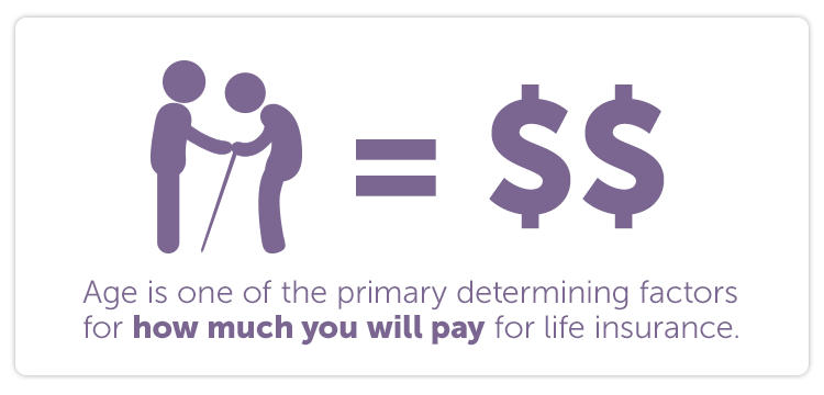 Age is one of the primary determining factors for how much you will pay for life insurance.