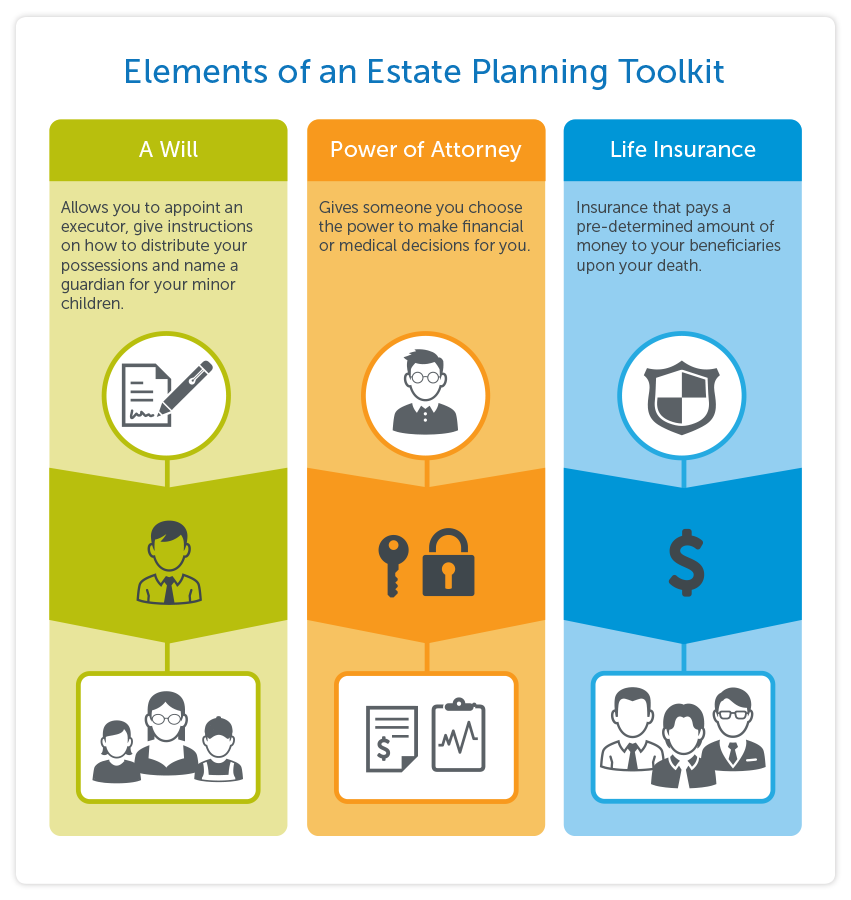 Elements of an Estate Planning Toolkit: A Will = allows you to appoint an executor, give instructions on how to distribute your possessions and name a guardian for your minor children Power of Attorney = gives someone you choose the power to make financial or medical decisions for you Life Insurance =insurance that pays a pre-determined amount of money to your beneficiaries upon your death