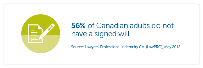 56% of Canadian adults do not have a signed will