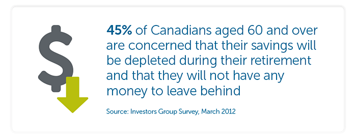 45% of Canadians aged 60 and over are concerned that their savings will be depleted during their retirement and that they will not have any money to leave behind