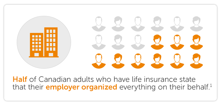Half of Canadian adults who have life insurance state that their employer organized everything on their behalf.1