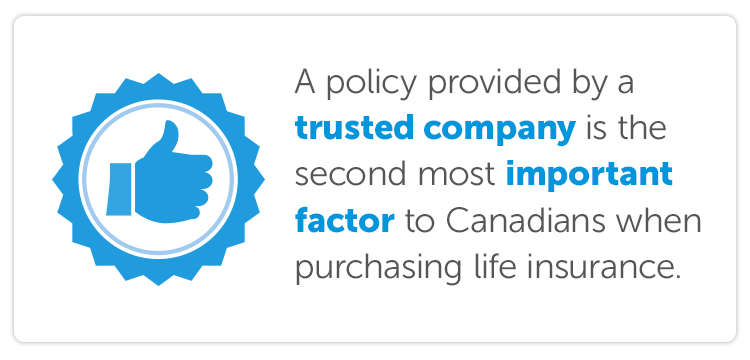 A policy provided by a trusted company is the second most important factor to Canadians when purchasing life insurance.