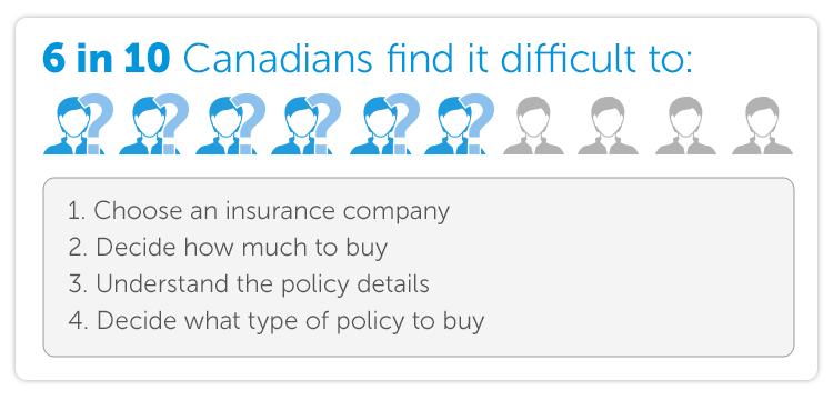 6 in 10 Canadians find it difficult to:  1) Choose an insurance company 2) Decide how much to buy 3) Understand the policy details 4) Decide what type of policy to buy