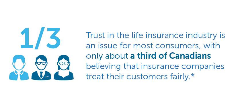 Trust in the life insurance industry is an issue for most consumers, with only about a third of Canadians believing that insurance companies treat their customers fairly.*