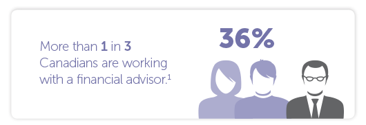 More than one in three Canadians (36%) are working with a financial advisor.