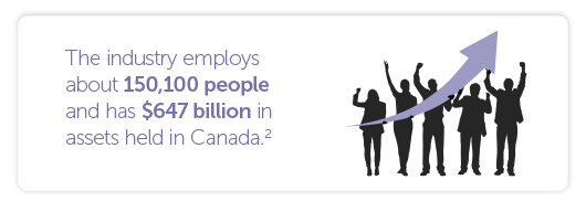 The industry employs about 150,100 people and has $647 billion in assets held in Canada.
