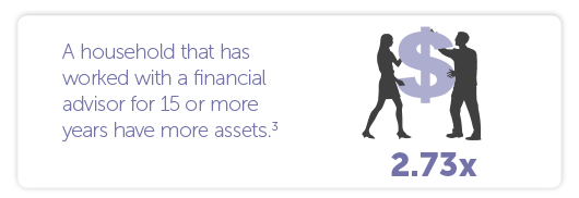 A household that has worked with a financial advisor for 15 or more years has 2.73 times more assets.