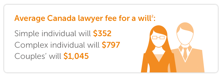 Average Canada lawyer fee for a will:  Simple individual will $352 Complex individual will $797 Couples' will $1,045