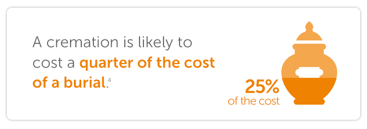 A cremation is likely to cost a quarter of the cost of a burial.