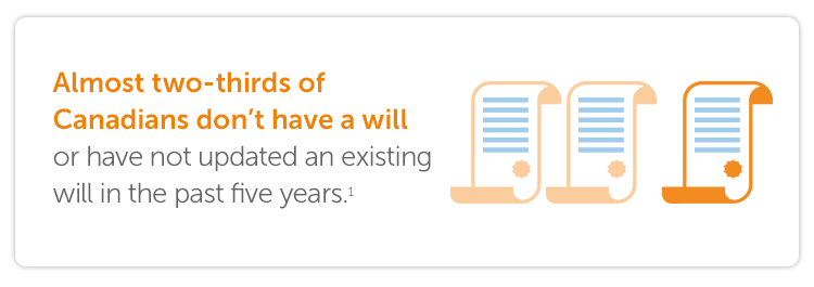 Almost two-thirds of Canadians don't have a will or have not updated an existing will in the past five years.