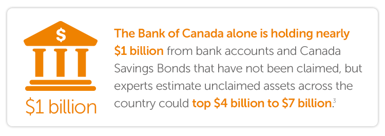 The Bank of Canada alone is holding nearly $1 billion from bank accounts and Canada Savings Bonds that have not been claimed, but experts estimate unclaimed assets across the country could top $4 billion to $7 billion.