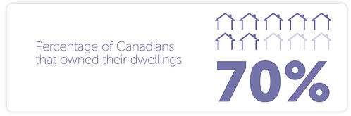 -7 out of 10 Canadian households owned their dwellings in 2011