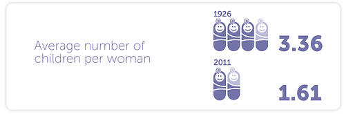 -Average number of children per woman in 1926 = 3.36, average number of children per woman in 2011 = 1.61
