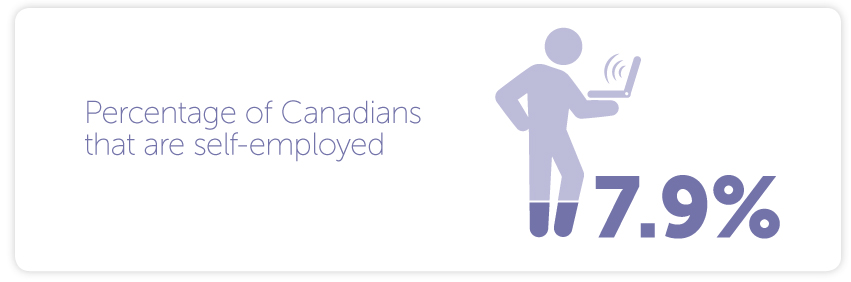 -7.9% of Canadians were self-employed