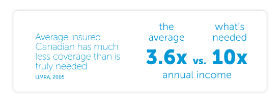 Average insured Canadian has much less coverage than is truly needed - the average is 3.6X annual income and what's needed is 10X annual income