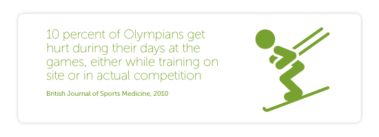 10 percent of Olympians get hurt during their days at the games, either while training on site or in actual competition. (British Journal of Sports Medicine, 2010)]