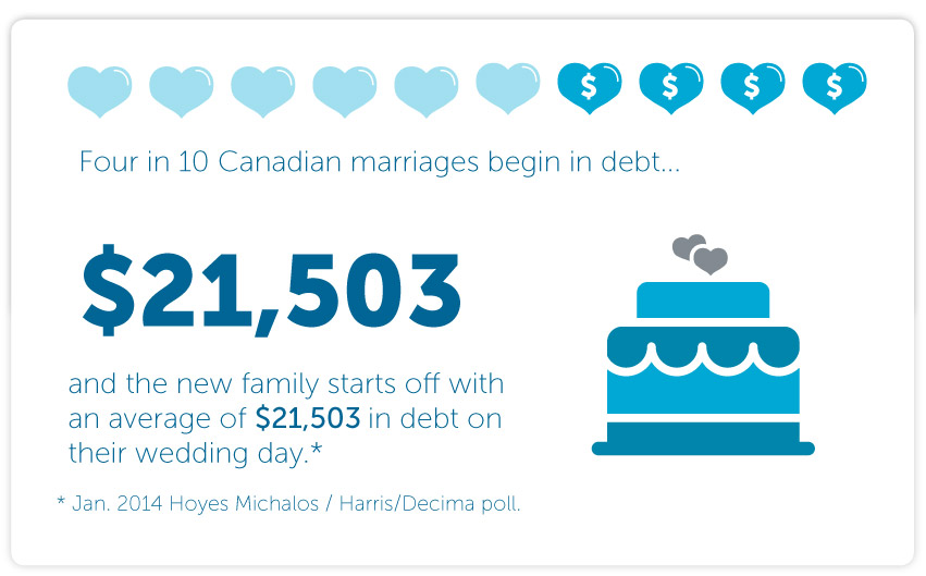 Four in ten Canadian marriages begin in debt, and the new family starts off with an average of $21,503 in debt on their wedding day.