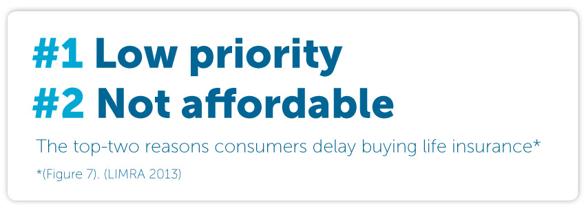 The top-two reasons consumers delay buying life insurance are: low priority and the perception that it is not affordable.