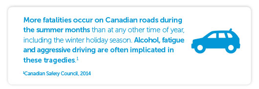 More fatalities occur on Canadian roads during the summer months than at any other time of year, including the winter holiday season. Alcohol, fatigue and aggressive driving are often implicated in these tragedies. Canadian Safety Council, 2014