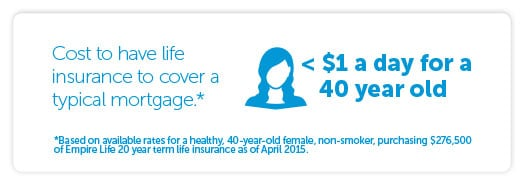For less than a $1 a day, a 40 year old female could have life insurance to cover a typical mortgage. Based on available rates for a healthy, 40-year-old female, non-smoker, purchasing $276,500 of Empire Life 20 year term life insurance as of April 2015. Average mortgage in Canada is $276,500 based on Statistics Canada and Canadian Bankers Association, February 2015