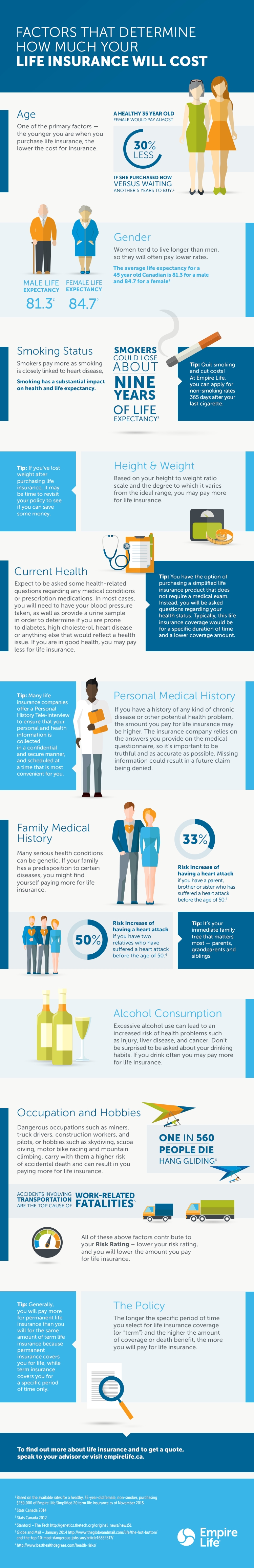 LifeInsuranceCostFactors-Infographic-2015-11-EN-F.png