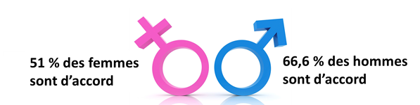51 % des femmes sont d'accord 66,6 % des hommes sont d'accord