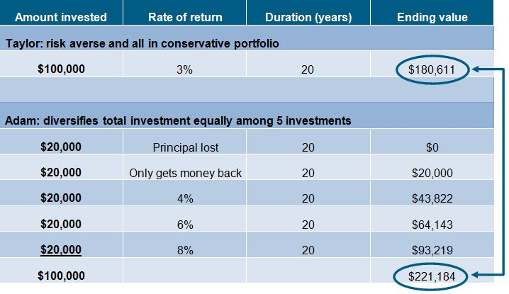Diversification: Risk and Opportunity