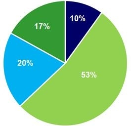 Profile of respondents who feel very secure about retirement