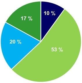 Profil des répondants qui se sentent très confiants pour leur retraite