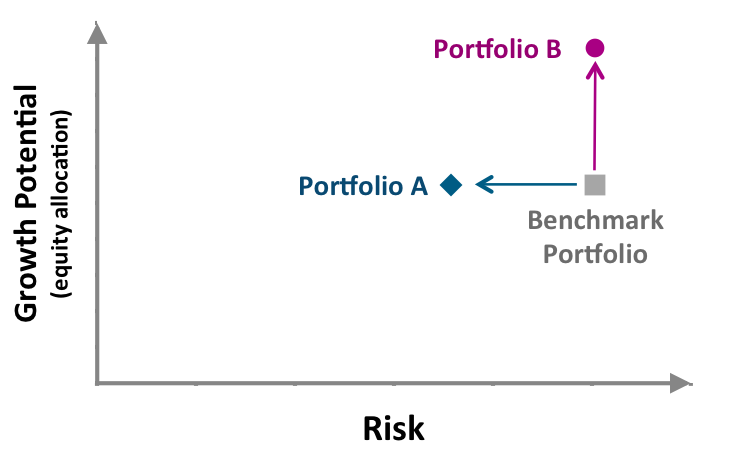 Aug2015-Upside of Downside Protection-risk-growth-potential - image 1- EN.png