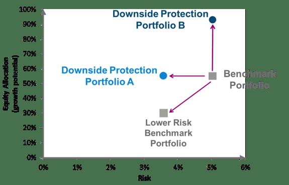 Downside-Evaluation-equityallocation - image 1-EN.png