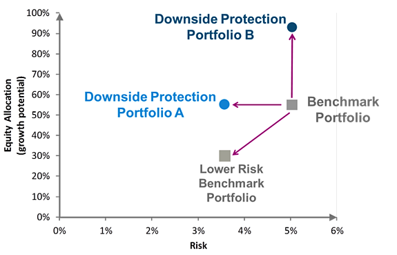 Downside-Evaluation-equityallocation - image 1-EN.png