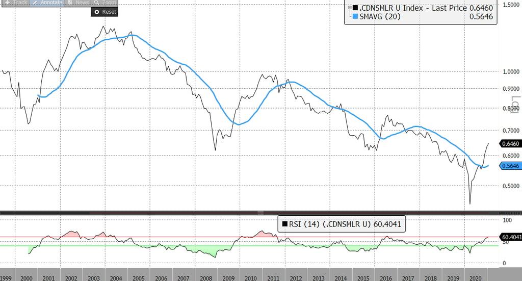 S&P Small Cap vs TSX Large Cap Index Historical Performance