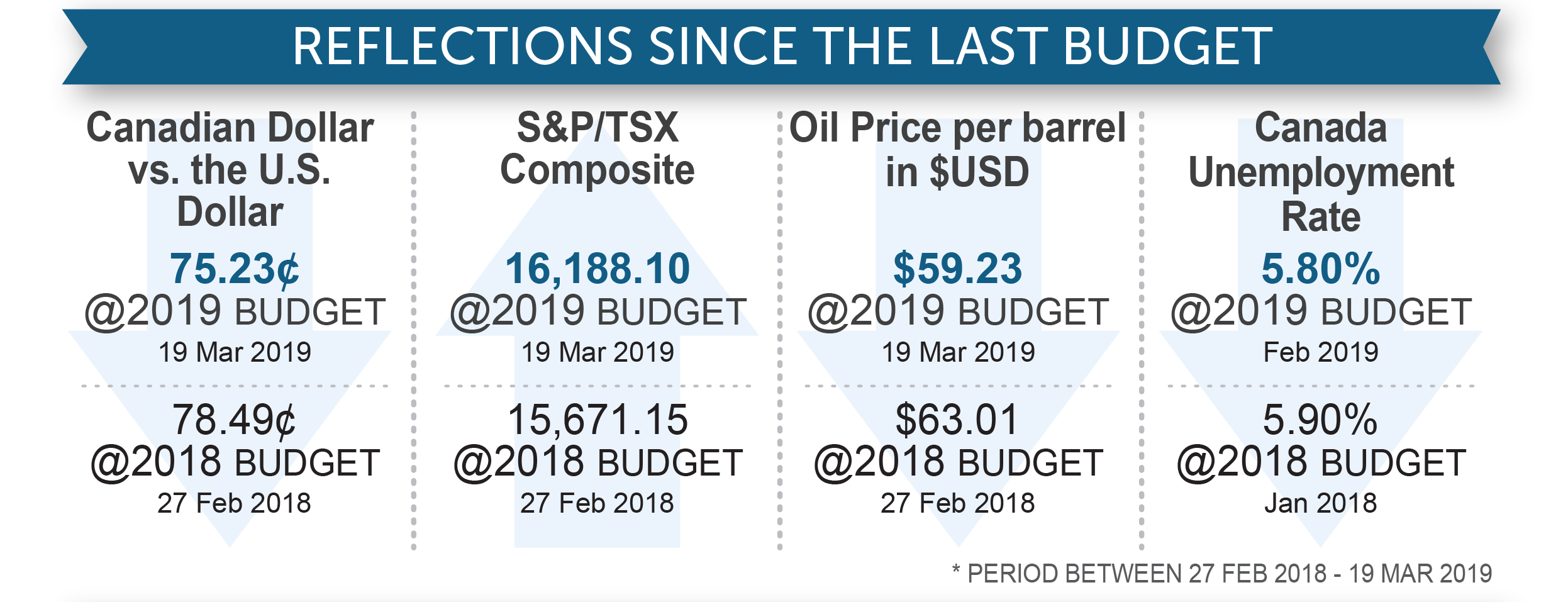 Reflections since the last budget