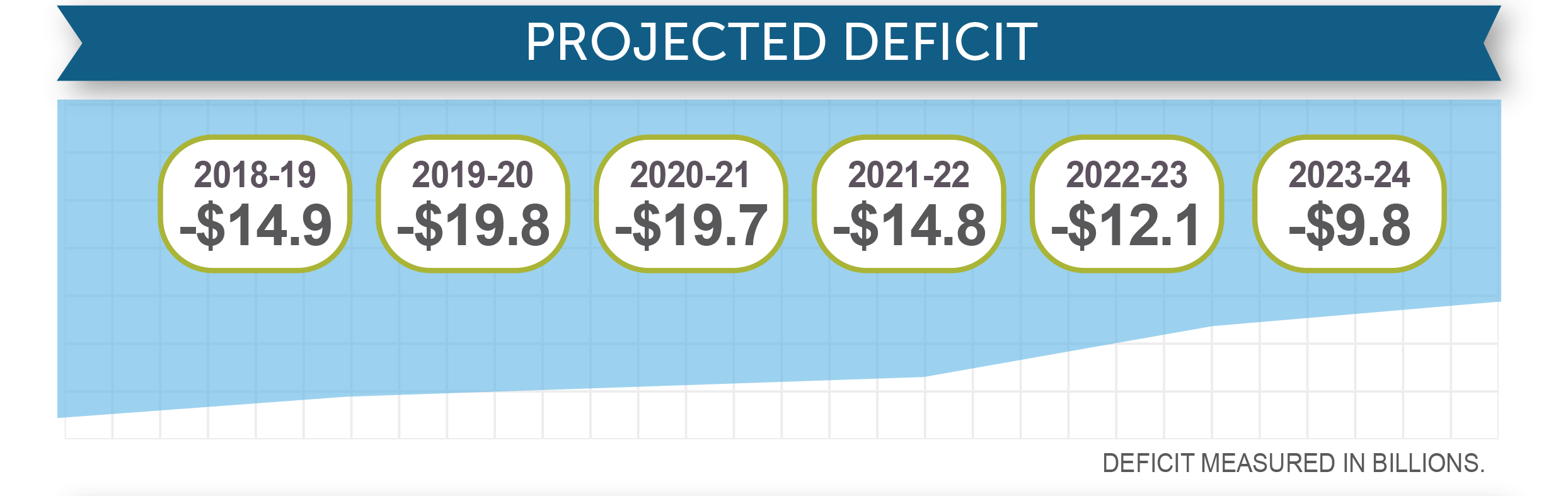 Projected deficit
