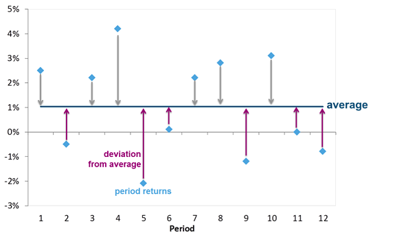 Semi-deviation - also called downside deviation
