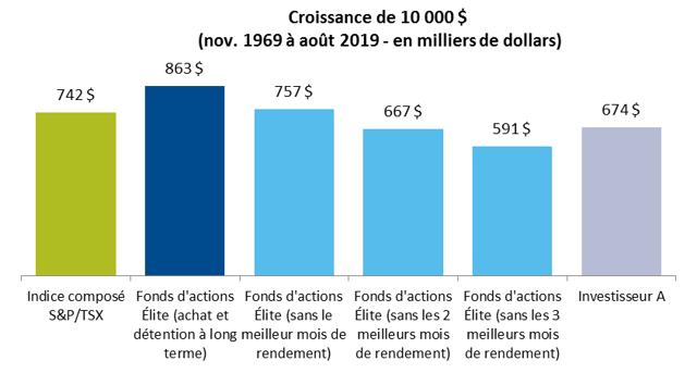 Croissance de 10 000 $ (nov. 1969 à août 2019 - en milliers de dollars)
