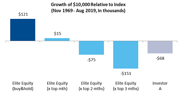 Growth of $10,000 Relative to Index: Nov 1969 - Aug 2019, in thousands
