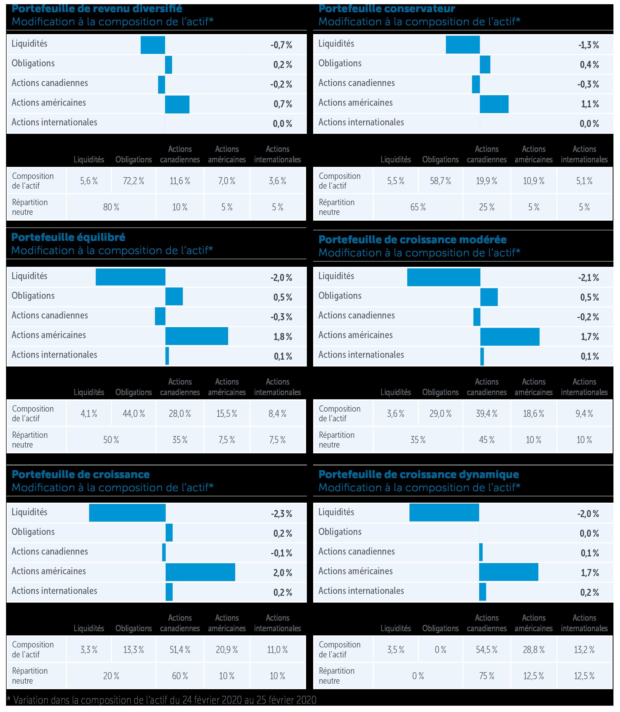 PORTEFEUILLES EMBLÈME EMPIRE VIE : MISE À JOUR SUR LA RÉPARTITION DE L'ACTIF PAGE 1 Principaux points à retenir • Augmentation de la pondération en actions américaines • Diminution de la pondération en liquidités Justification Les actions mondiales se sont repliées abruptement au cours de la dernière semaine, les investisseurs tentant de digérer les nouvelles concernant la propagation du coronavirus à l'extérieur de la Chine. L'indice général S&P 500 a maintenant perdu plus de 7 % par rapport à son récent sommet. Nous continuons à surveiller la situation. À titre d'investisseurs à plus long terme, nous savons que la volatilité peut souvent provenir de nulle part et ébranler le sentiment des investisseurs. Les incidences à plus long terme de la volatilité sur les fondamentaux des sociétés peuvent cependant être négligeables. Il est difficile de circonscrire ce virus à court ou à moyen terme, et l'incidence du COVID-19 sur l'activité économique pourrait être importante à court terme. Toutefois, les réactions excessives des marchés fournissent des occasions d'investir certaines sommes. Nous avons augmenté de façon tactique la pondération des actions américaines dans les fonds. Portefeuilles Emblème Empire Vie : mise à jour sur la répartition de l'actif