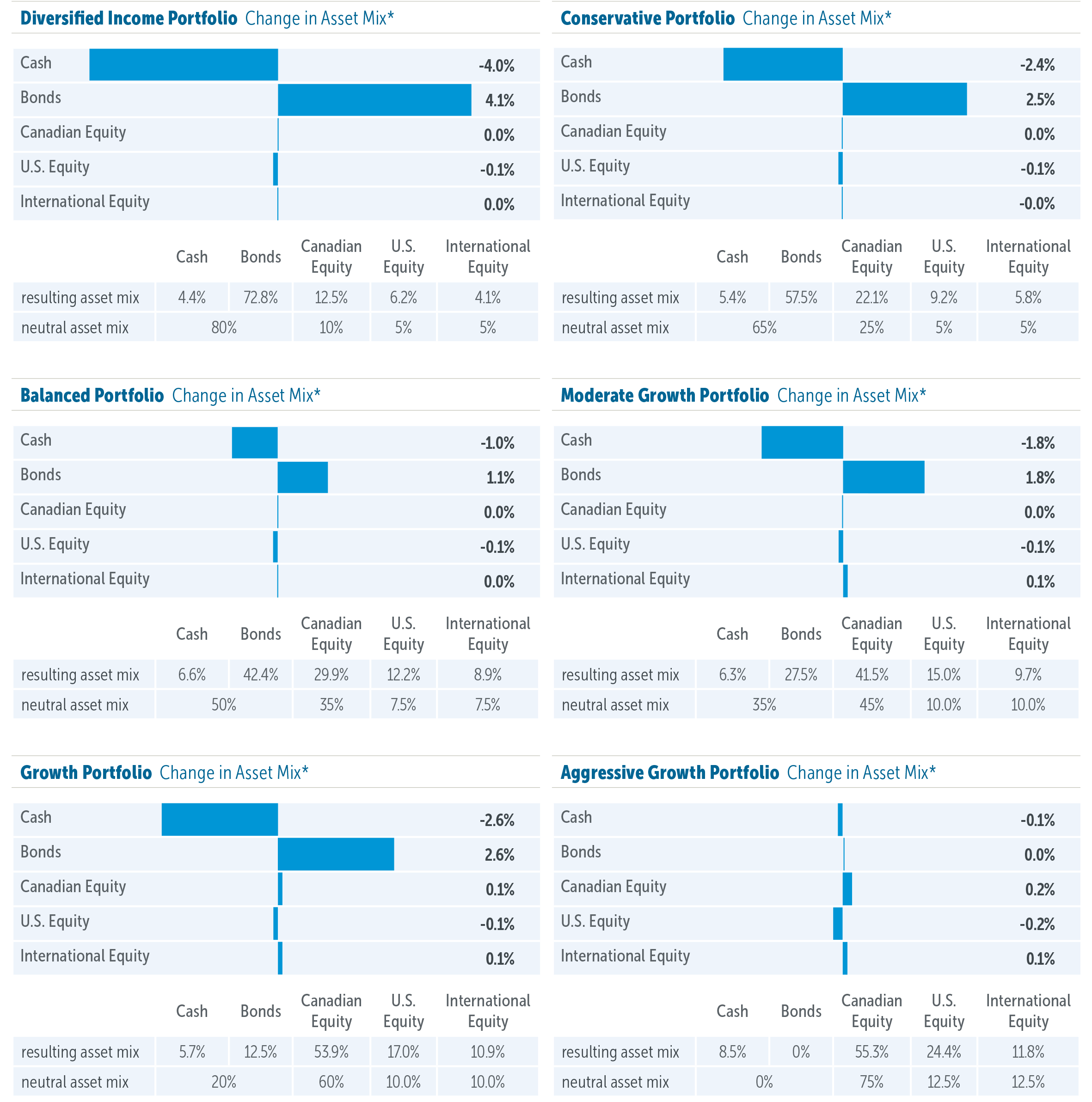 Empire Life Emblem Portfolios: Asset Allocation Update July 22, 2019