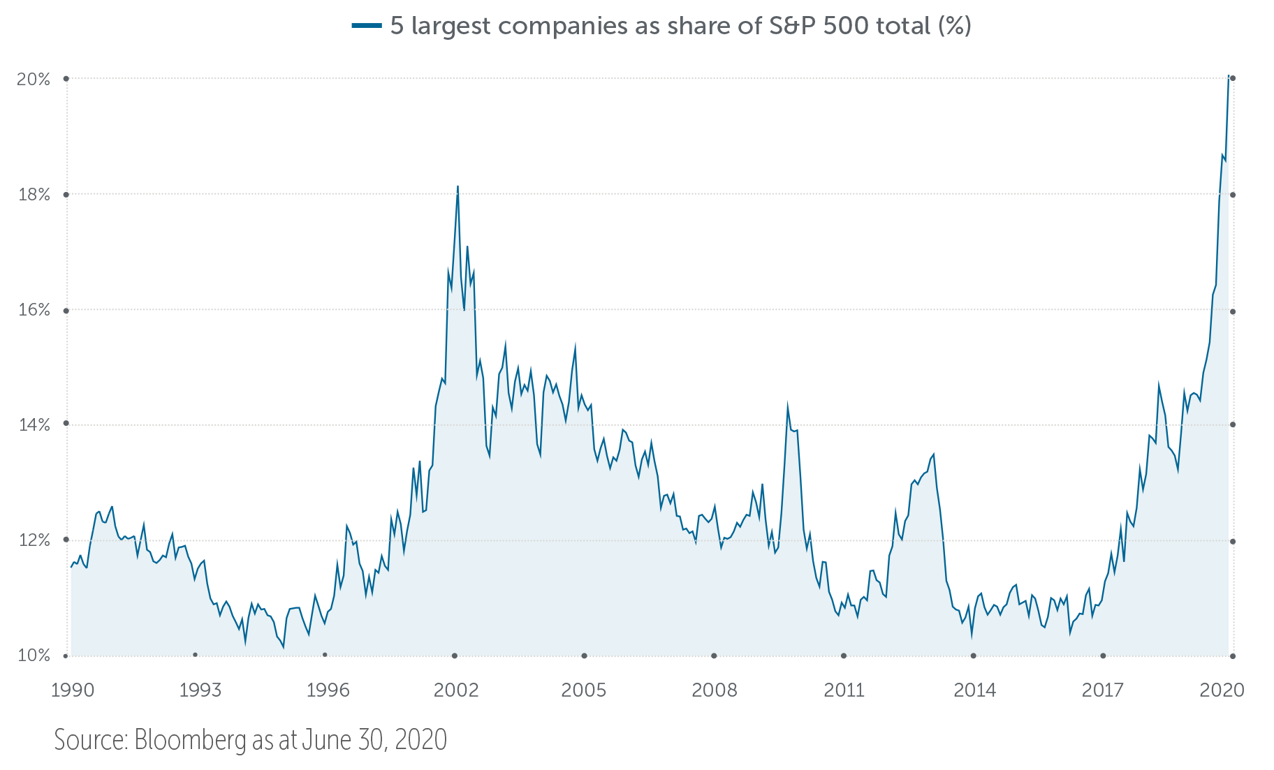 5 largest companies as share of S&P 500 total (%) - 1990-2020, Graph, Source: Bloomberg as at June 30, 2020