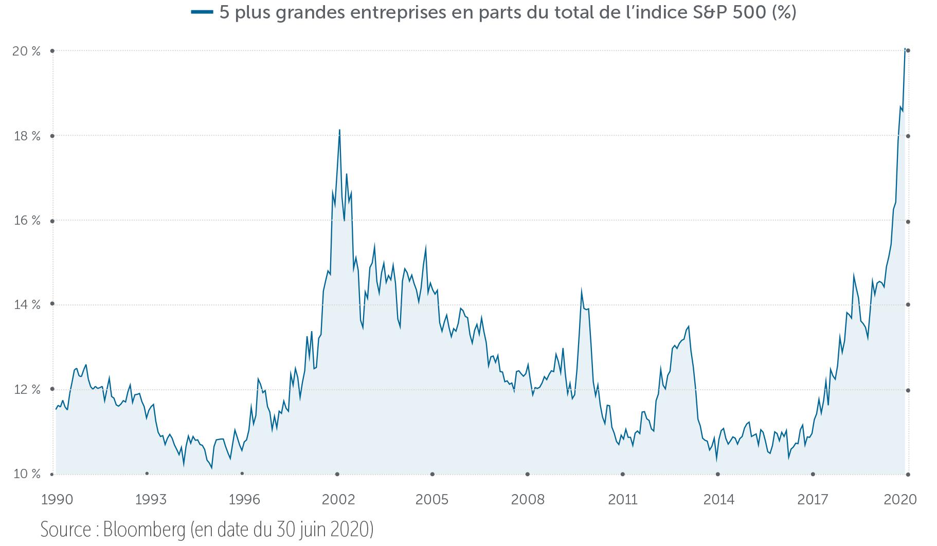 5 plus grandes entreprises en parts du total de l'indice S&P 500 (%), 1990-2020 : Source : Bloomberg (en date du 30 juin 2020)