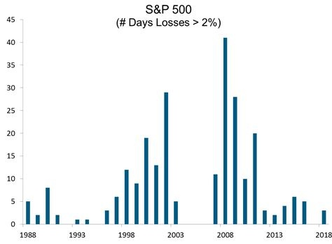 S&P 500 Number of Days Losses